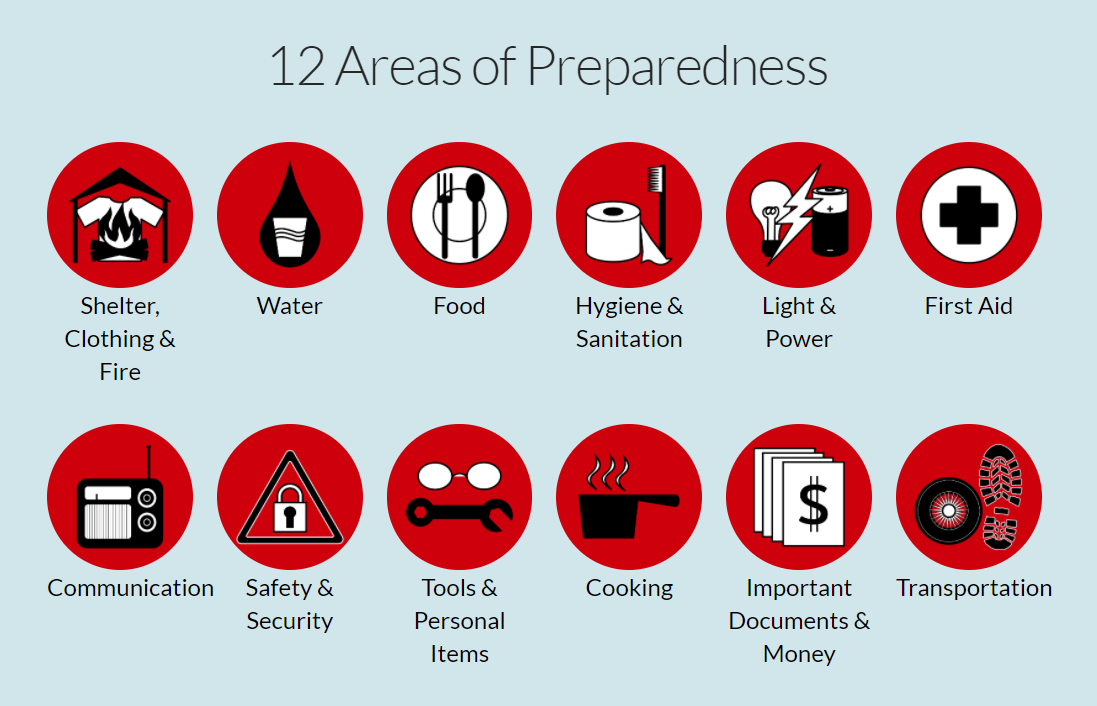 Graphic of the 12 Areas of Preparedness with clip art for Shelter, Water, Food, Hygiene, Light & power, First Aid, Communications, Safety, Tools, Cooking, Important documents, and Transportation.